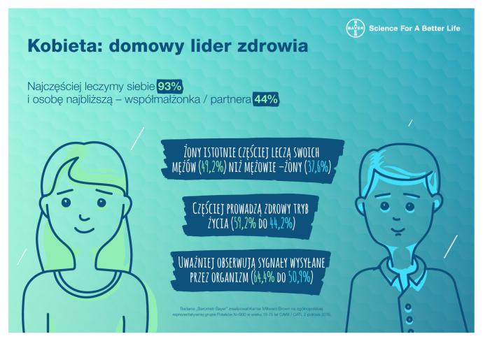 infografika domowy lider zdrowia